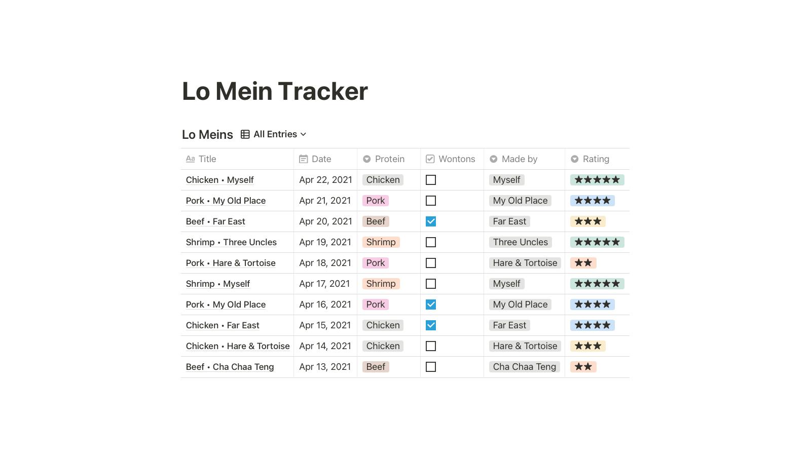 Lo Mein Tracker